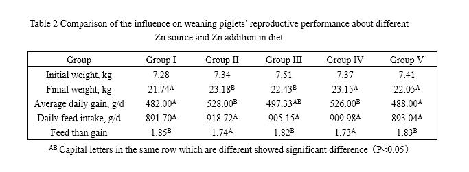 zinc methionate chelate