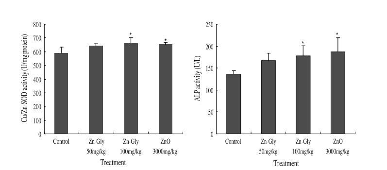 Zinc Glycinate Serum Enzyme
