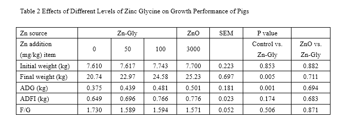 zinc glycine chelate for weanling piglets